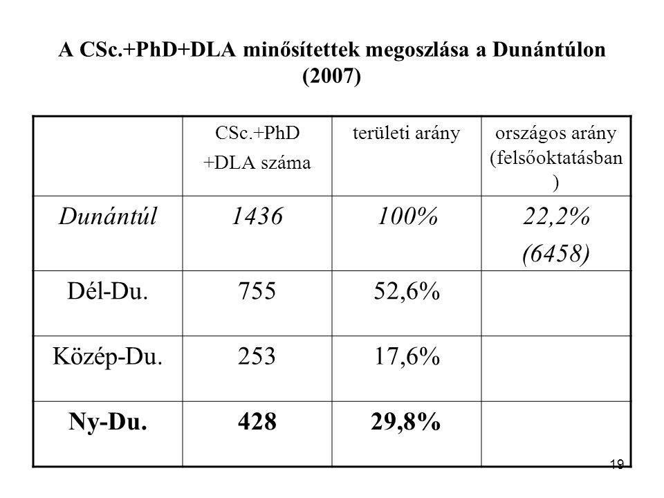19 A CSc.+PhD+DLA minősítettek megoszlása a Dunántúlon (2007) CSc.+PhD +DLA száma területi arányországos arány (felsőoktatásban ) Dunántúl1436100%22,2% (6458) Dél-Du.75552,6% Közép-Du.25317,6% Ny-Du.42829,8%