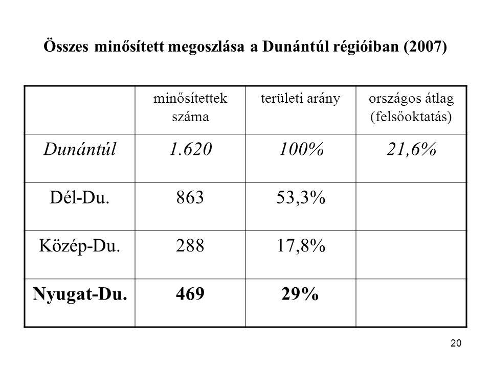 20 Összes minősített megoszlása a Dunántúl régióiban (2007) minősítettek száma területi arányországos átlag (felsőoktatás) Dunántúl1.620100%21,6% Dél-Du.86353,3% Közép-Du.28817,8% Nyugat-Du.46929%