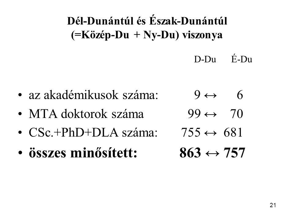 21 Dél-Dunántúl és Észak-Dunántúl (=Közép-Du + Ny-Du) viszonya D-Du É-Du az akadémikusok száma: 9 ↔ 6 MTA doktorok száma 99 ↔ 70 CSc.+PhD+DLA száma: 755 ↔ 681 összes minősített: 863 ↔ 757