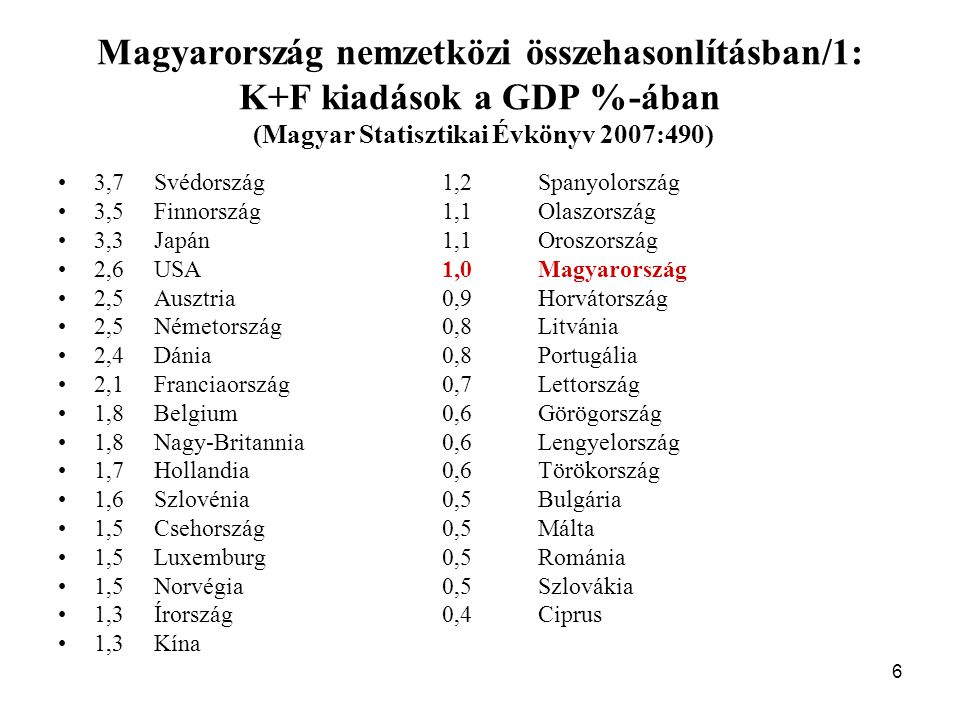 6 Magyarország nemzetközi összehasonlításban/1: K+F kiadások a GDP %-ában (Magyar Statisztikai Évkönyv 2007:490) 3,7Svédország1,2Spanyolország 3,5Finnország1,1Olaszország 3,3Japán1,1Oroszország 2,6USA1,0Magyarország 2,5Ausztria0,9Horvátország 2,5Németország0,8Litvánia 2,4Dánia0,8Portugália 2,1Franciaország0,7Lettország 1,8Belgium0,6Görögország 1,8Nagy-Britannia0,6Lengyelország 1,7Hollandia0,6Törökország 1,6Szlovénia0,5Bulgária 1,5Csehország0,5Málta 1,5Luxemburg0,5Románia 1,5Norvégia0,5Szlovákia 1,3Írország0,4Ciprus 1,3Kína