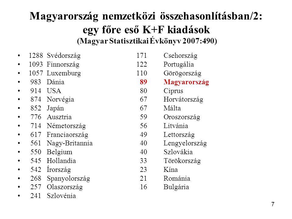 7 Magyarország nemzetközi összehasonlításban/2: egy főre eső K+F kiadások (Magyar Statisztikai Évkönyv 2007:490) 1288Svédország 171Csehország 1093Finnország 122Portugália 1057Luxemburg 110Görögország 983Dánia 89Magyarország 914USA 80Ciprus 874Norvégia 67Horvátország 852Japán 67Málta 776Ausztria 59Oroszország 714Németország 56Litvánia 617Franciaország 49Lettország 561Nagy-Britannia 40Lengyelország 550Belgium 40Szlovákia 545Hollandia 33Törökország 542Írország 23Kína 268Spanyolország 21Románia 257Olaszország 16Bulgária 241Szlovénia