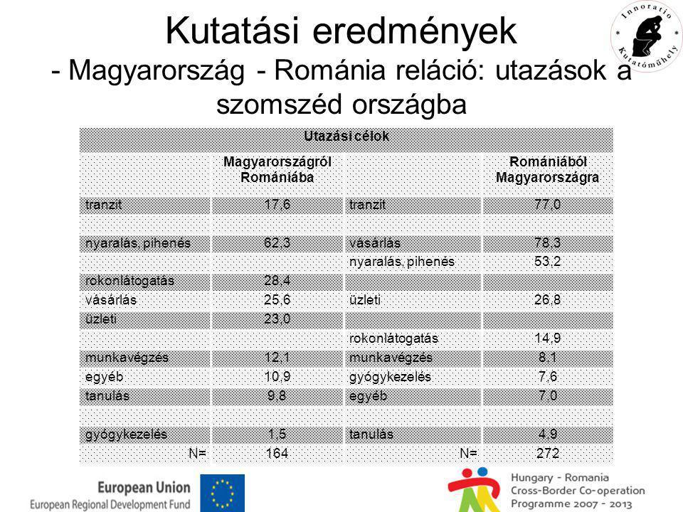 Kutatási eredmények - Magyarország - Románia reláció: utazások a szomszéd országba Utazási célok Magyarországról Romániába Romániából Magyarországra tranzit17,6tranzit77,0 nyaralás, pihenés62,3vásárlás78,3 nyaralás, pihenés53,2 rokonlátogatás28,4 vásárlás25,6üzleti26,8 üzleti23,0 rokonlátogatás14,9 munkavégzés12,1munkavégzés8,1 egyéb10,9gyógykezelés7,6 tanulás9,8egyéb7,0 gyógykezelés1,5tanulás4,9 N=164N=272