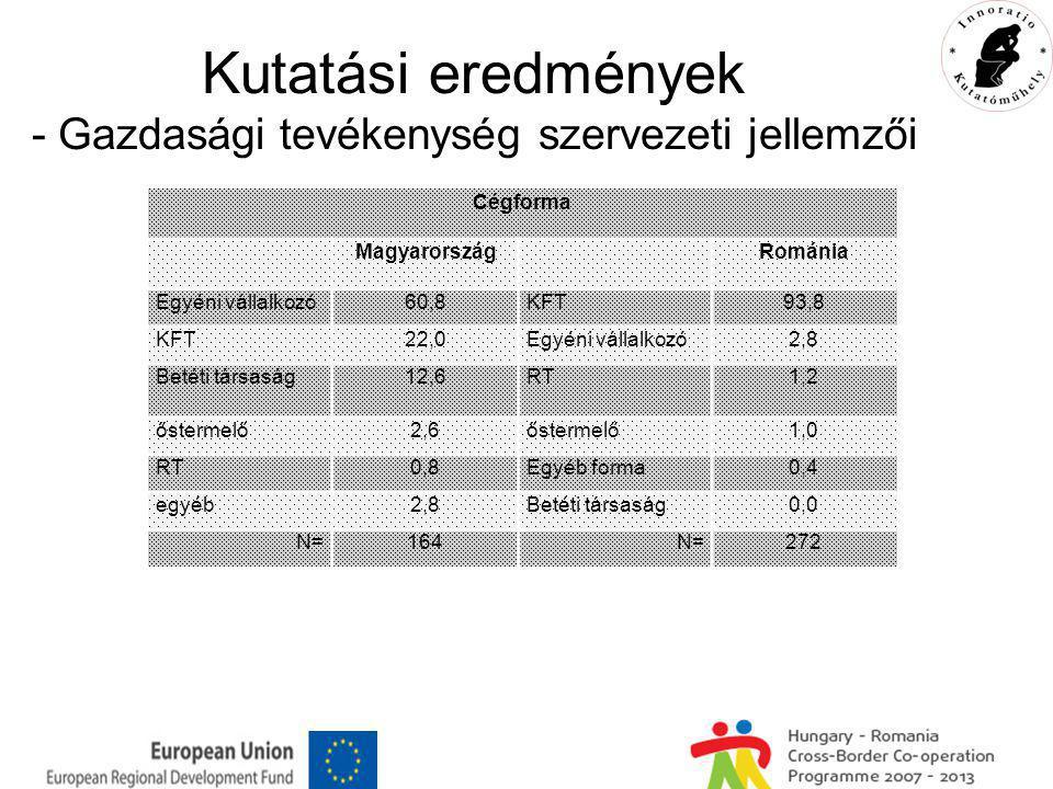 Kutatási eredmények - Gazdasági tevékenység szervezeti jellemzői Cégforma MagyarországRománia Egyéni vállalkozó60,8KFT93,8 KFT22,0Egyéni vállalkozó2,8 Betéti társaság12,6RT1,2 őstermelő2,6őstermelő1,0 RT0,8Egyéb forma0,4 egyéb2,8Betéti társaság0,0 N=164N=272