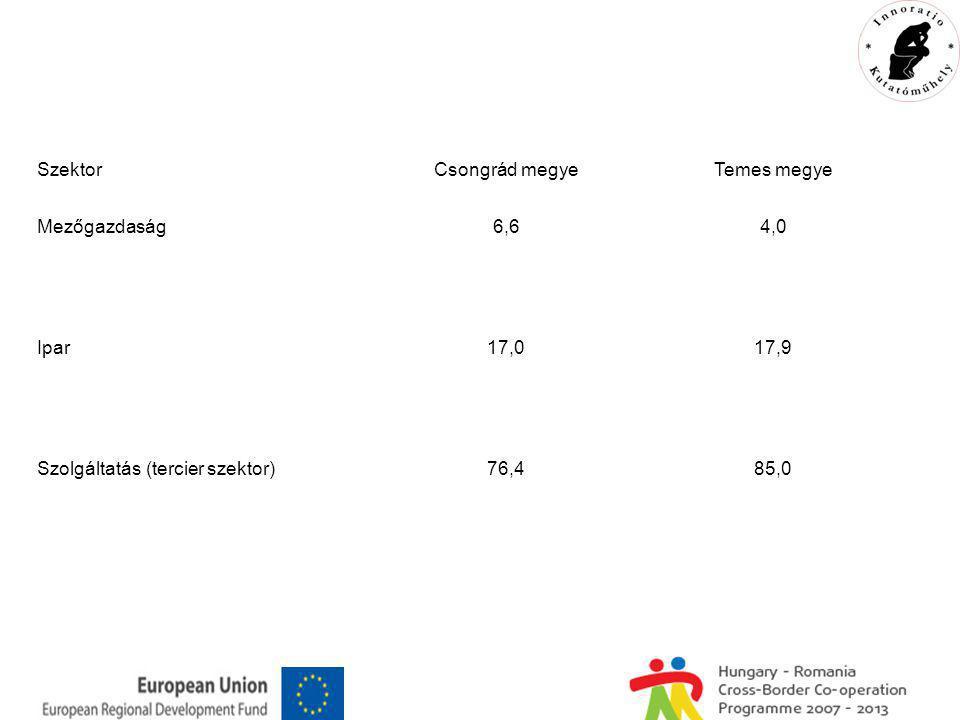 SzektorCsongrád megyeTemes megye Mezőgazdaság6,64,0 Ipar17,017,9 Szolgáltatás (tercier szektor)76,485,0