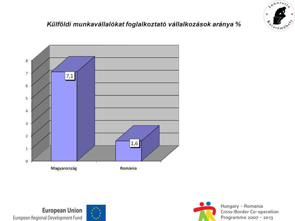 Külföldi munkavállalókat foglalkoztató vállalkozások aránya %