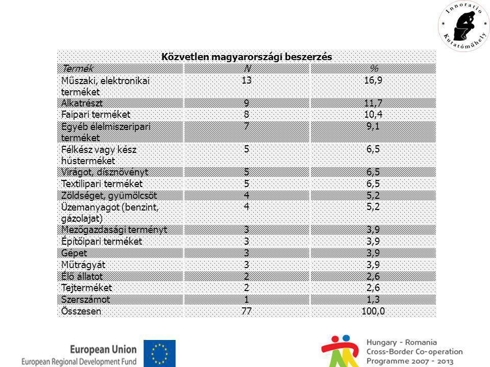Közvetlen magyarországi beszerzés TermékN% Műszaki, elektronikai terméket 1316,9 Alkatrészt911,7 Faipari terméket810,4 Egyéb élelmiszeripari terméket 79,1 Félkész vagy kész hústerméket 56,5 Virágot, dísznövényt56,5 Textilipari terméket56,5 Zöldséget, gyümölcsöt45,2 Üzemanyagot (benzint, gázolajat) 45,2 Mezőgazdasági terményt33,9 Építőipari terméket33,9 Gépet33,9 Műtrágyát33,9 Élő állatot22,6 Tejterméket22,6 Szerszámot11,3 Összesen77100,0