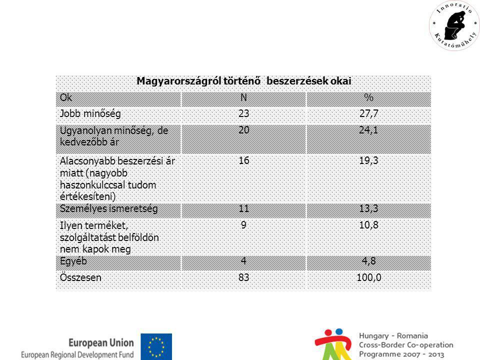Magyarországról történő beszerzések okai OkN% Jobb minőség2327,7 Ugyanolyan minőség, de kedvezőbb ár 2024,1 Alacsonyabb beszerzési ár miatt (nagyobb haszonkulccsal tudom értékesíteni) 1619,3 Személyes ismeretség1113,3 Ilyen terméket, szolgáltatást belföldön nem kapok meg 910,8 Egyéb44,8 Összesen83100,0