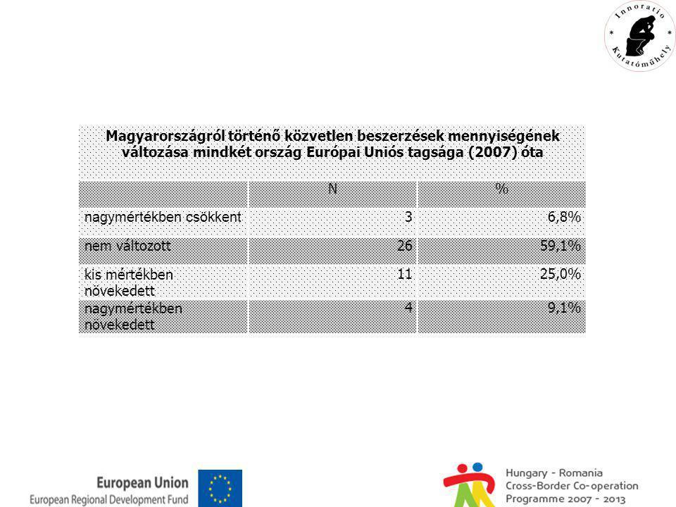 Magyarországról történő közvetlen beszerzések mennyiségének változása mindkét ország Európai Uniós tagsága (2007) óta N% nagymértékben csökkent 36,8% nem változott2659,1% kis mértékben növekedett 1125,0% nagymértékben növekedett 49,1%