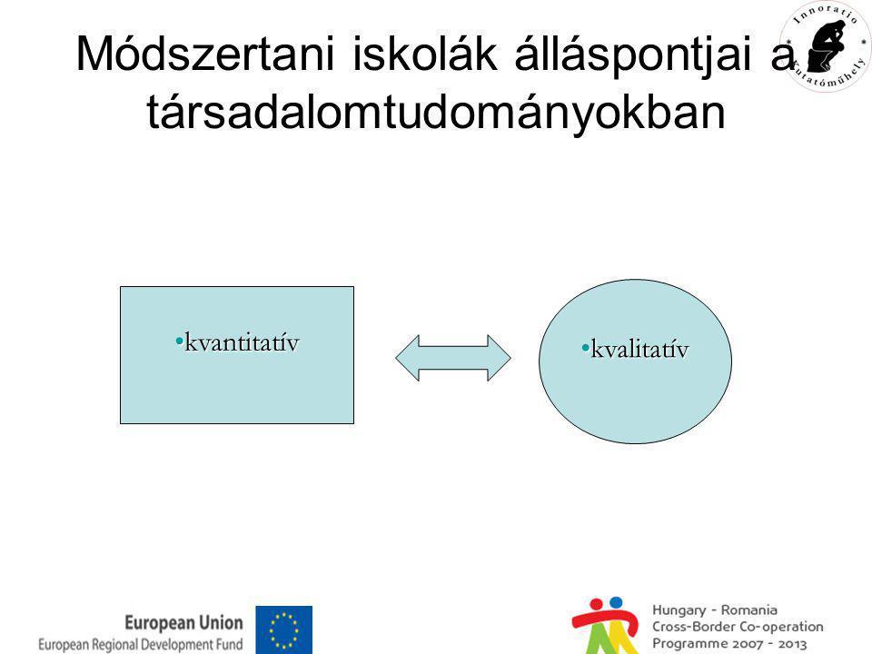Módszertani iskolák álláspontjai a társadalomtudományokban kvantitatívkvantitatív kvalitatívkvalitatív