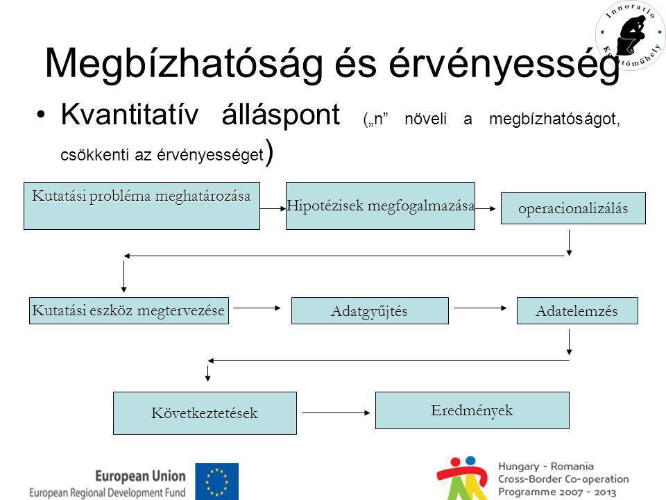 Megbízhatóság és érvényesség Kvalitatív álláspont Kutatási téma kiválasztása Kérdések felvetése Adatgyűjtés Adatrögzítés Adatelemzés Tanulmányírás