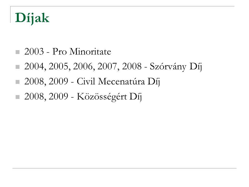 Díjak 2003 - Pro Minoritate 2004, 2005, 2006, 2007, 2008 - Szórvány Díj 2008, 2009 - Civil Mecenatúra Díj 2008, 2009 - Közösségért Díj