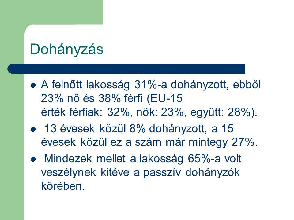 Dohányzás A felnőtt lakosság 31%-a dohányzott, ebből 23% nő és 38% férfi (EU-15 érték férfiak: 32%, nők: 23%, együtt: 28%). 13 évesek közül 8% dohányz