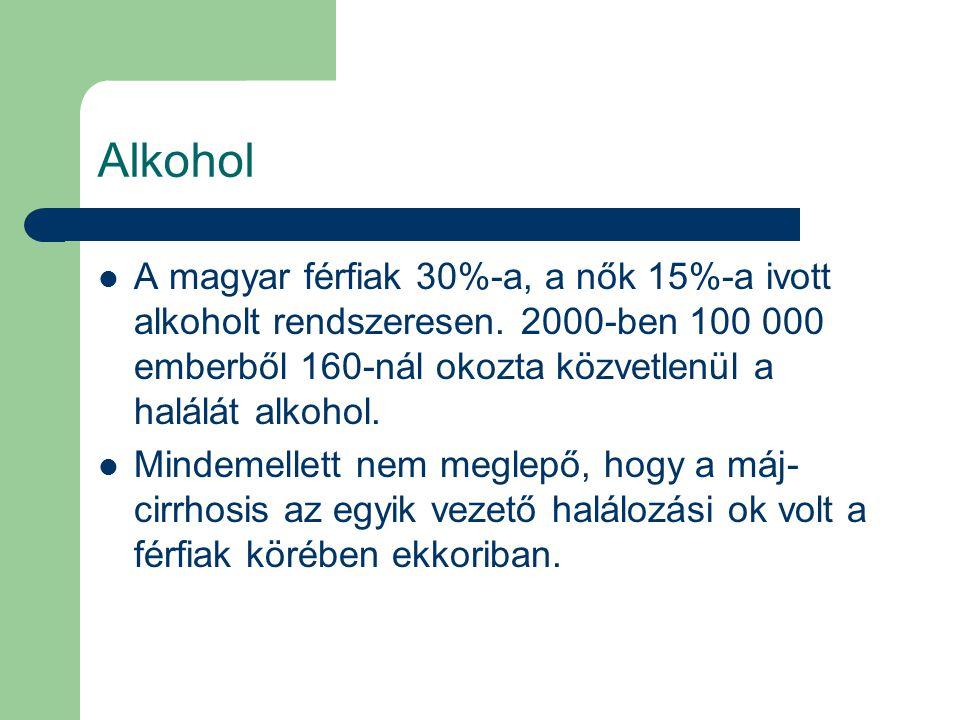 Alkohol A magyar férfiak 30%-a, a nők 15%-a ivott alkoholt rendszeresen. 2000-ben 100 000 emberből 160-nál okozta közvetlenül a halálát alkohol. Minde