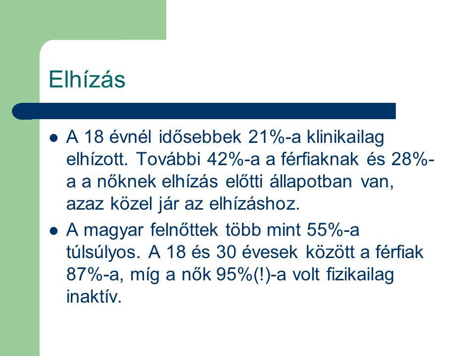 Elhízás A 18 évnél idősebbek 21%-a klinikailag elhízott.