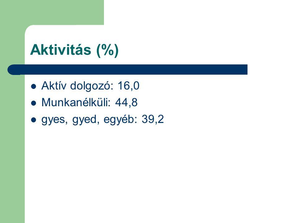 Aktivitás (%) Aktív dolgozó: 16,0 Munkanélküli: 44,8 gyes, gyed, egyéb: 39,2