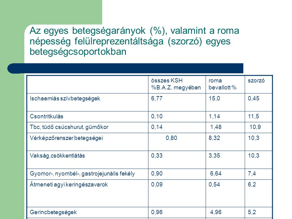 Az egyes betegségarányok (%), valamint a roma népesség felülreprezentáltsága (szorzó) egyes betegségcsoportokban összes KSH %B.A.Z. megyében roma beva