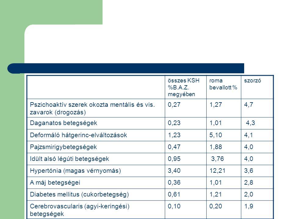 összes KSH %B.A.Z. megyében roma bevallott % szorzó Pszichoaktív szerek okozta mentális és vis. zavarok (drogozás) 0,271,274,7 Daganatos betegségek0,2