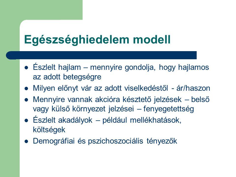 Egészséghiedelem modell Észlelt hajlam – mennyire gondolja, hogy hajlamos az adott betegségre Milyen előnyt vár az adott viselkedéstől - ár/haszon Men