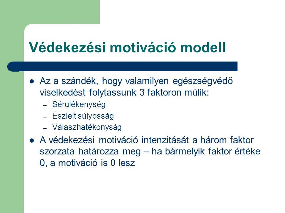 Védekezési motiváció modell Az a szándék, hogy valamilyen egészségvédő viselkedést folytassunk 3 faktoron múlik: – Sérülékenység – Észlelt súlyosság – Válaszhatékonyság A védekezési motiváció intenzitását a három faktor szorzata határozza meg – ha bármelyik faktor értéke 0, a motiváció is 0 lesz
