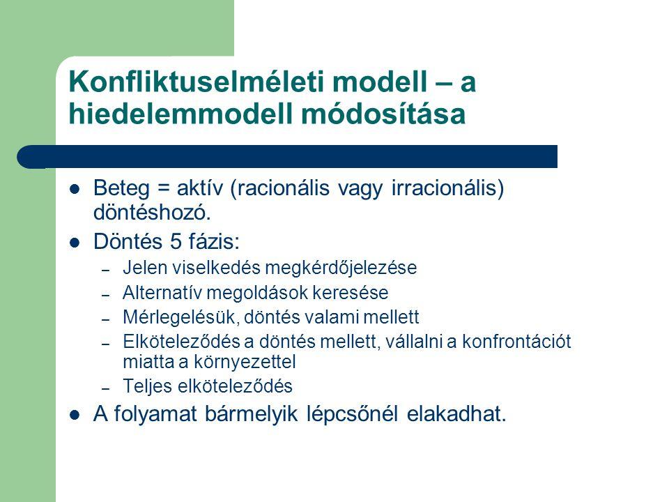 Konfliktuselméleti modell – a hiedelemmodell módosítása Beteg = aktív (racionális vagy irracionális) döntéshozó. Döntés 5 fázis: – Jelen viselkedés me