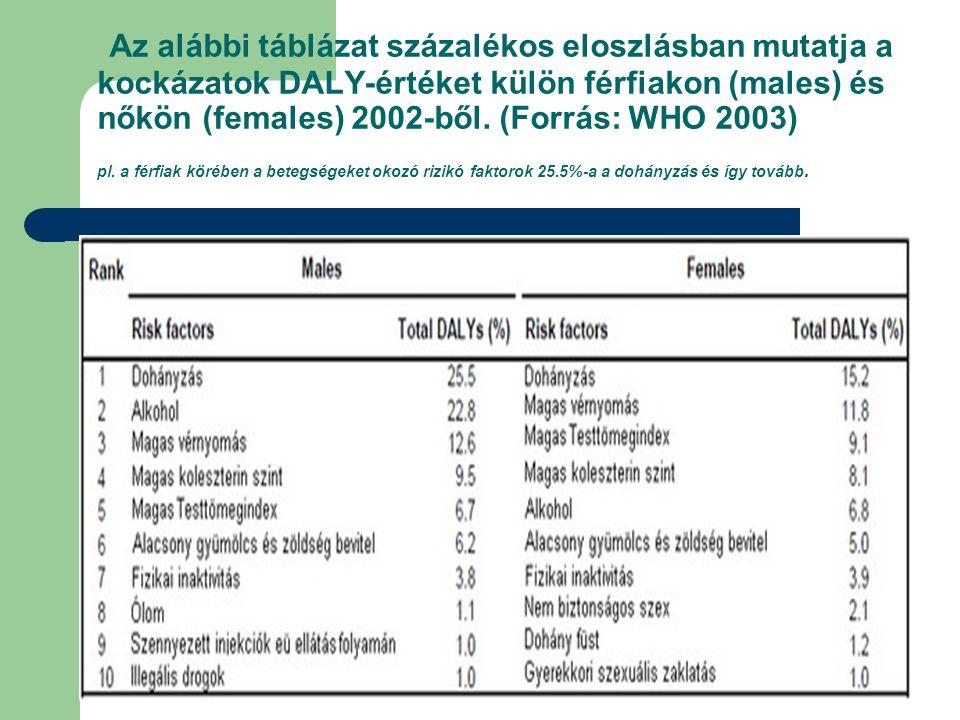 Az alábbi táblázat százalékos eloszlásban mutatja a kockázatok DALY-értéket külön férfiakon (males) és nőkön (females) 2002-ből. (Forrás: WHO 2003) pl