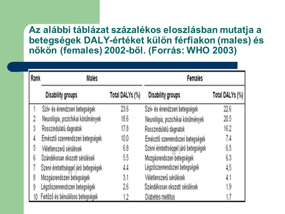 Az alábbi táblázat százalékos eloszlásban mutatja a betegségek DALY-értéket külön férfiakon (males) és nőkön (females) 2002-ből. (Forrás: WHO 2003)