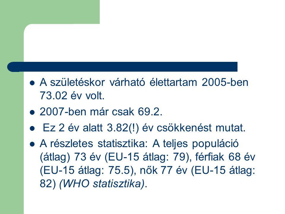 A születéskor várható élettartam 2005-ben 73.02 év volt.
