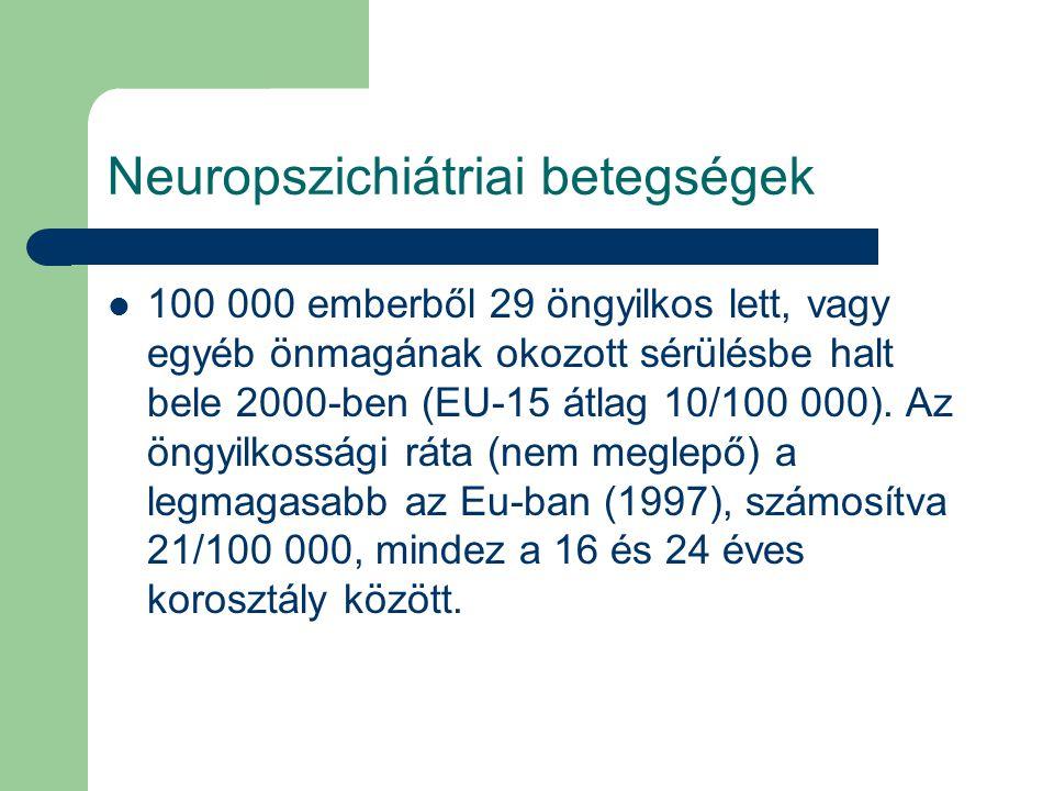 Neuropszichiátriai betegségek 100 000 emberből 29 öngyilkos lett, vagy egyéb önmagának okozott sérülésbe halt bele 2000-ben (EU-15 átlag 10/100 000).