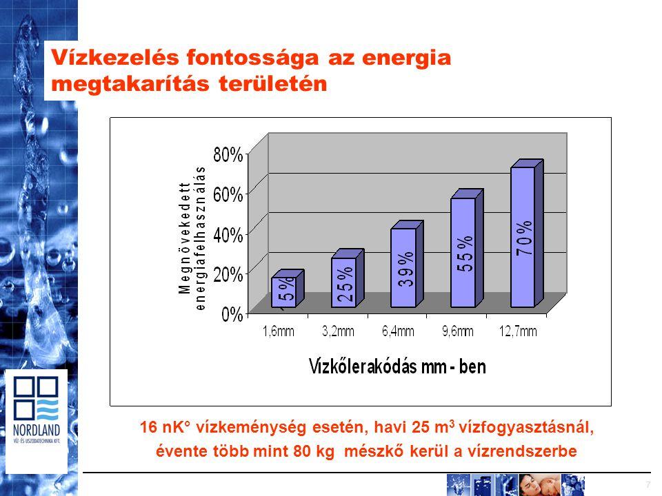 7 Vízkezelés fontossága az energia megtakarítás területén 16 nK° vízkeménység esetén, havi 25 m 3 vízfogyasztásnál, évente több mint 80 kg mészkő kerül a vízrendszerbe