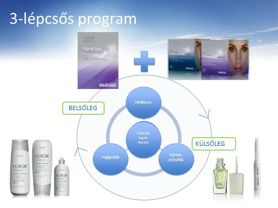 3-lépcsős program KÜLSŐLEG BELSŐLEG Wellness Köröm- erősítők Hajápolók Erősebb haj és Köröm Erősebb haj és Köröm