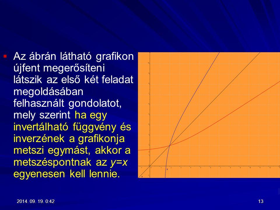   Az ábrán látható grafikon újfent megerősíteni látszik az első két feladat megoldásában felhasznált gondolatot, mely szerint ha egy invertálható fü