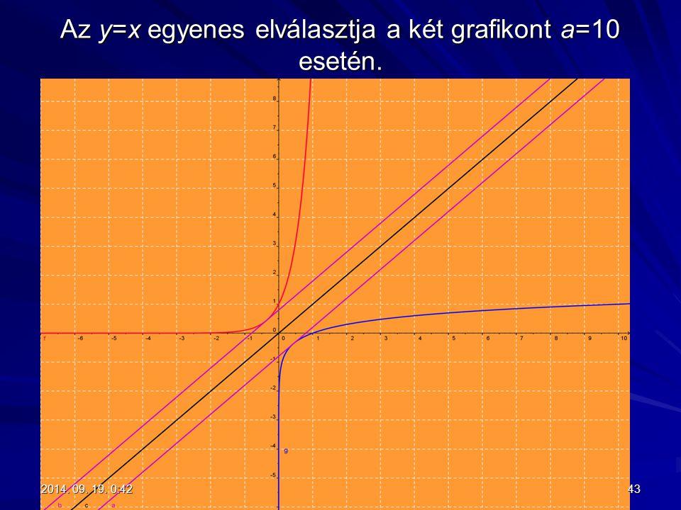 Az y=x egyenes elválasztja a két grafikont a=10 esetén. 432014. 09. 19. 0:442014. 09. 19. 0:442014. 09. 19. 0:442014. 09. 19. 0:44