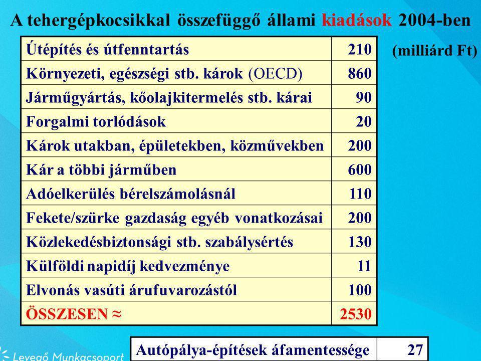 Útépítés és útfenntartás210 Környezeti, egészségi stb.