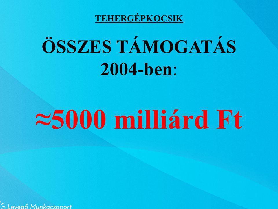 TEHERGÉPKOCSIK ÖSSZES TÁMOGATÁS 2004-ben: ≈5000 milliárd Ft