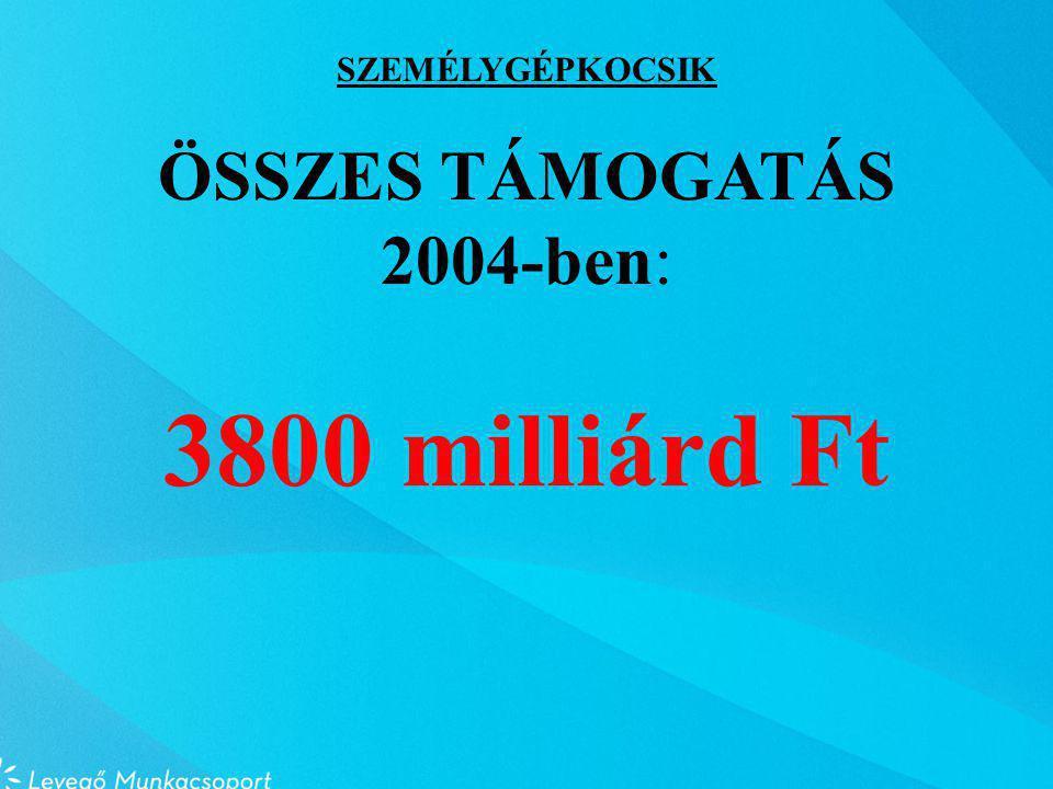 SZEMÉLYGÉPKOCSIK ÖSSZES TÁMOGATÁS 2004-ben: 3800 milliárd Ft