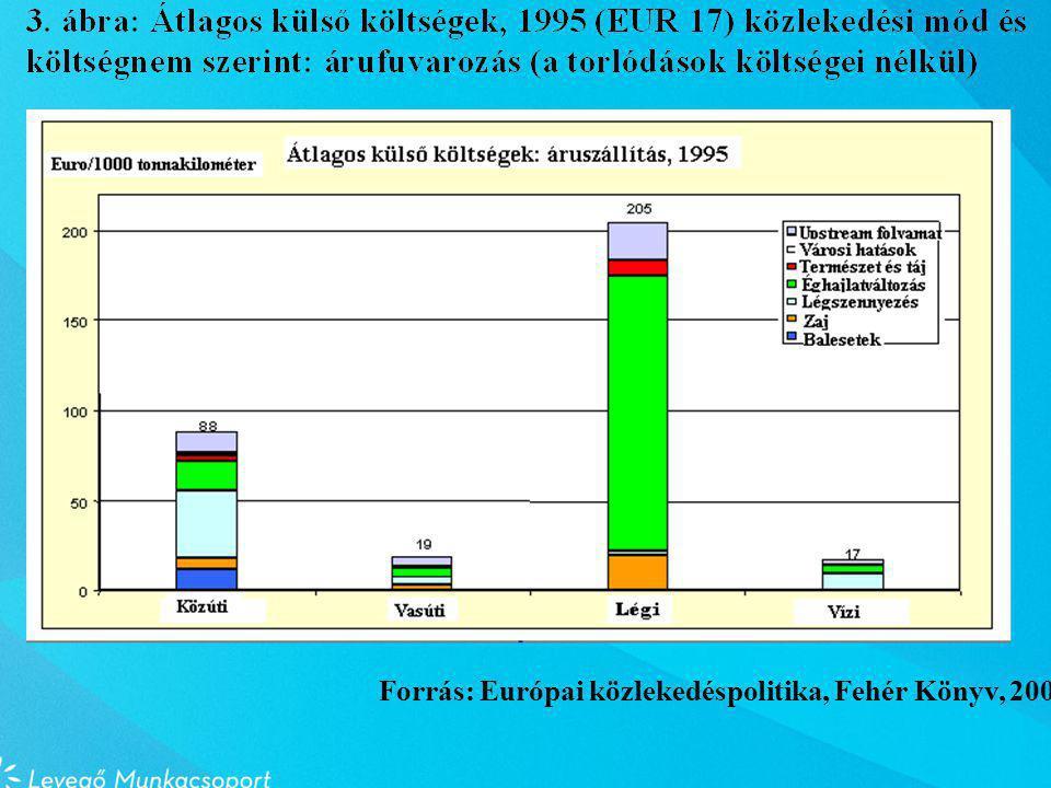 Forrás: Európai közlekedéspolitika, Fehér Könyv, 2001