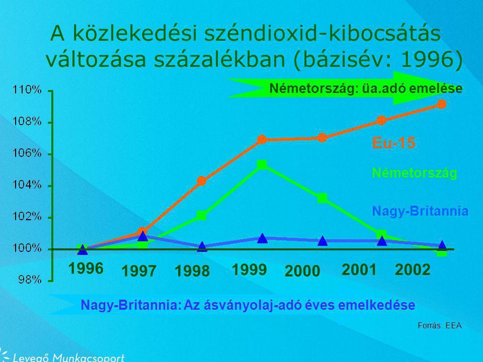 A közlekedési széndioxid-kibocsátás változása százalékban (bázisév: 1996) Nagy-Britannia: Az ásványolaj-adó éves emelkedése Németország: üa.adó emelése 1998 1996 20001997 200120021999 Eu-15 Németország Nagy-Britannia Forrás: EEA