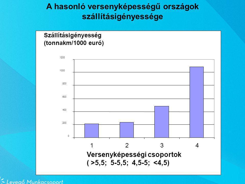 0 200 400 600 800 1000 1200 1234 Versenyképességi csoportok ( >5,5; 5-5,5; 4,5-5; <4,5) Szállításigényesség (tonnakm/1000 euró) A hasonló versenyképességű országok szállításigényessége