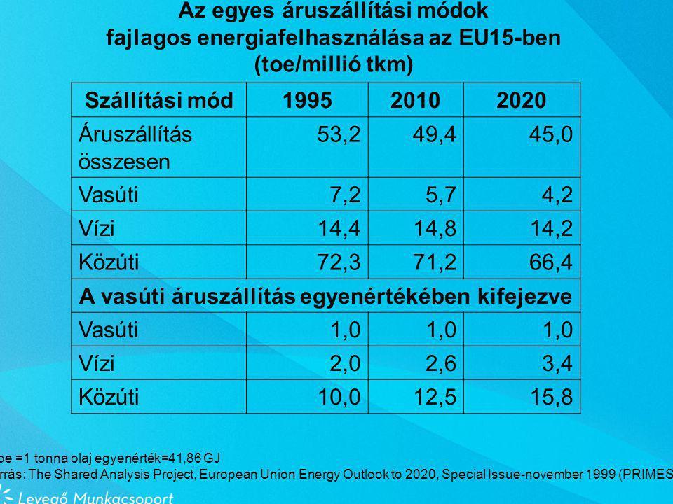 Az egyes áruszállítási módok fajlagos energiafelhasználása az EU15-ben (toe/millió tkm) Szállítási mód199520102020 Áruszállítás összesen 53,249,445,0 Vasúti7,25,74,2 Vízi14,414,814,2 Közúti72,371,266,4 A vasúti áruszállítás egyenértékében kifejezve Vasúti1,0 Vízi2,02,63,4 Közúti10,012,515,8 1 toe =1 tonna olaj egyenérték=41,86 GJ Forrás: The Shared Analysis Project, European Union Energy Outlook to 2020, Special Issue-november 1999 (PRIMES)
