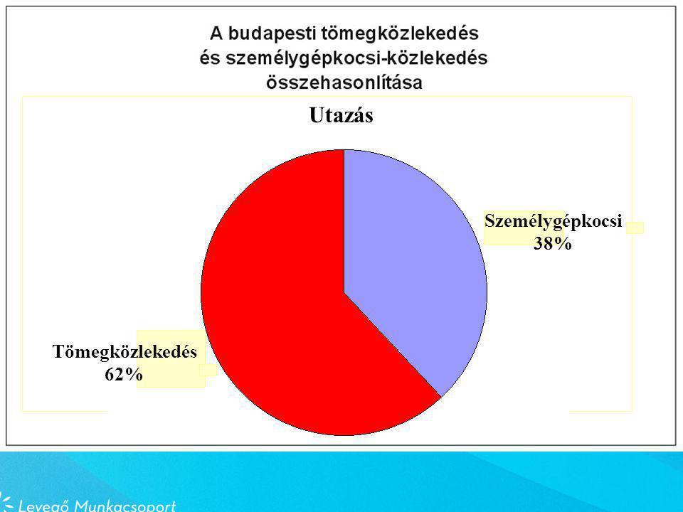 Utazás Személygépkocsi 38% Tömegközlekedés 62%