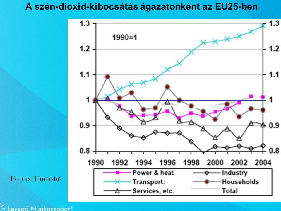 Forrás: Eurostat A szén-dioxid-kibocsátás ágazatonként az EU25-ben