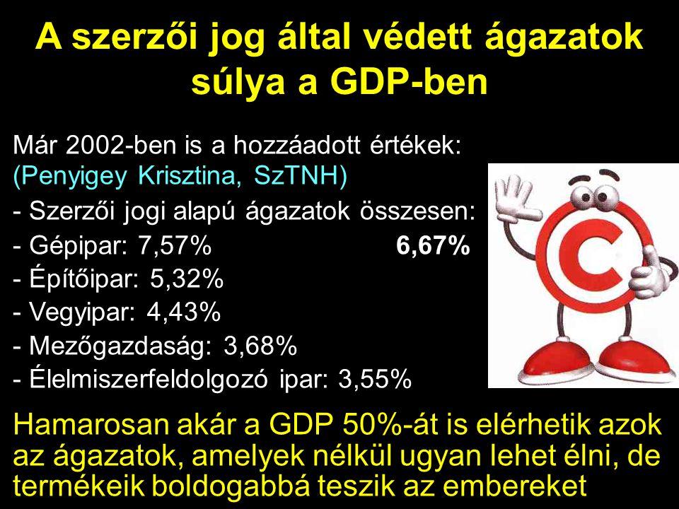 A szerzői jog által védett ágazatok súlya a GDP-ben Már 2002-ben is a hozzáadott értékek: (Penyigey Krisztina, SzTNH) - Szerzői jogi alapú ágazatok összesen: - Gépipar: 7,57% 6,67% - Építőipar: 5,32% - Vegyipar: 4,43% - Mezőgazdaság: 3,68% - Élelmiszerfeldolgozó ipar: 3,55% Hamarosan akár a GDP 50%-át is elérhetik azok az ágazatok, amelyek nélkül ugyan lehet élni, de termékeik boldogabbá teszik az embereket