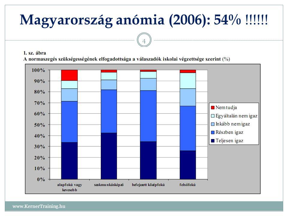Magyarország anómia (2006): 54% !!!!!! www.KernerTraining.hu 4