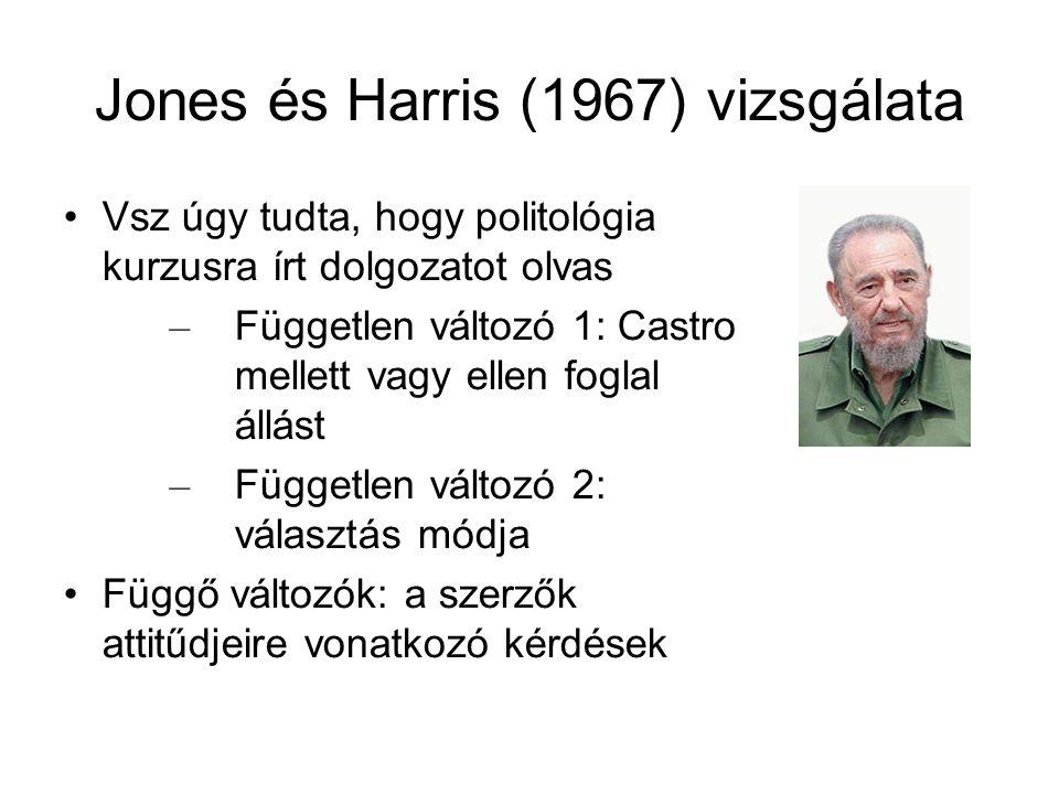 Jones és Harris (1967) vizsgálata Vsz úgy tudta, hogy politológia kurzusra írt dolgozatot olvas – Független változó 1: Castro mellett vagy ellen fogla