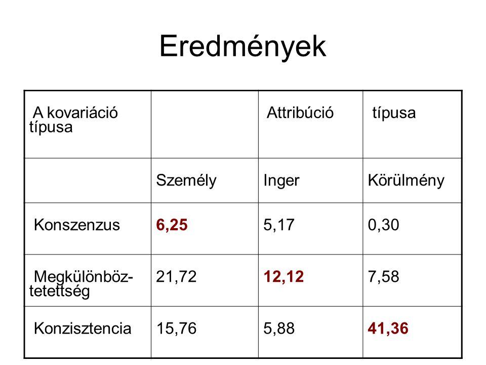 Eredmények A kovariáció típusa Attribúció típusa SzemélyIngerKörülmény Konszenzus 6,255,170,30 Megkülönböz- tetettség 21,7212,12 7,58 Konzisztencia15,