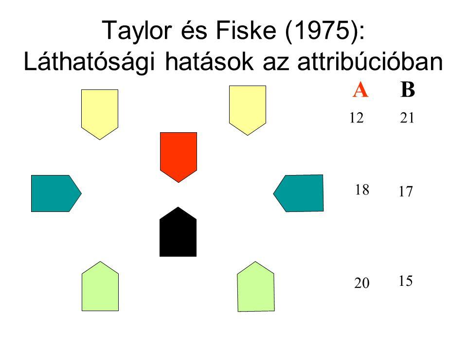 Taylor és Fiske (1975): Láthatósági hatások az attribúcióban AB 1221 18 17 20 15