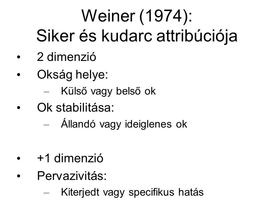 Weiner (1974): Siker és kudarc attribúciója 2 dimenzió Okság helye: – Külső vagy belső ok Ok stabilitása: – Állandó vagy ideiglenes ok +1 dimenzió Per