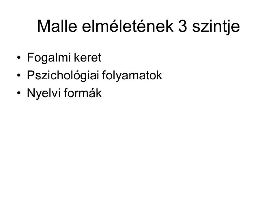 Malle elméletének 3 szintje Fogalmi keret Pszichológiai folyamatok Nyelvi formák