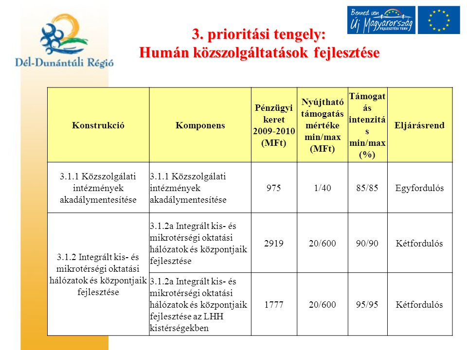 3. prioritási tengely: Humán közszolgáltatások fejlesztése KonstrukcióKomponens Pénzügyi keret 2009-2010 (MFt) Nyújtható támogatás mértéke min/max (MF