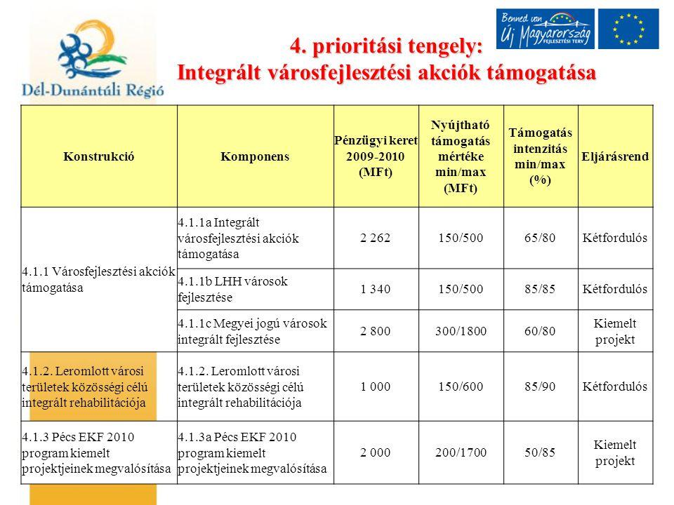 4. prioritási tengely: Integrált városfejlesztési akciók támogatása KonstrukcióKomponens Pénzügyi keret 2009-2010 (MFt) Nyújtható támogatás mértéke mi